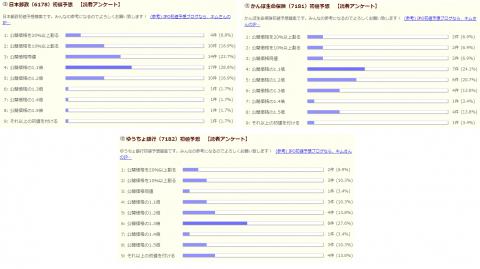 日本郵政、かんぽ生命、ゆうちょ銀行の初値予想アンケート