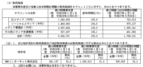 GMOメディア(6180)販売実績と取引先