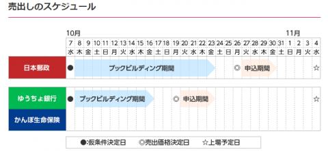 日本郵政IPO初値予想と評判