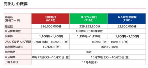 日本郵政グループIPOの上場日程