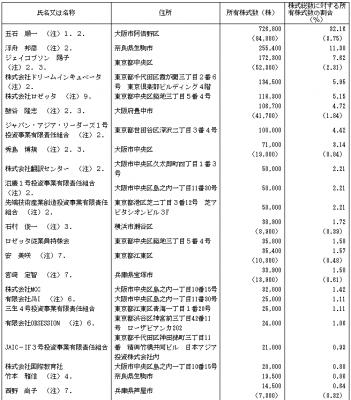 ロゼッタIPO株主とロックアップ状況