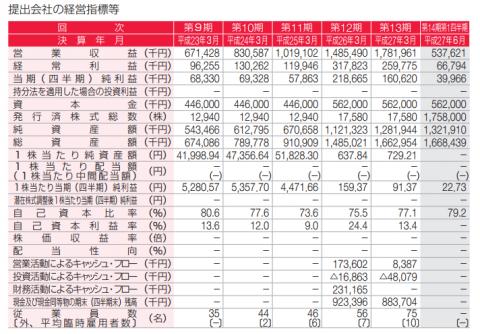あんしん保証(7183)IPO評判