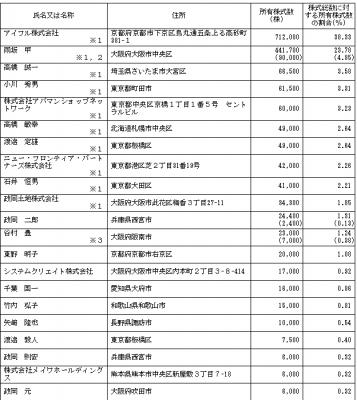 あんしん保証(7183)IPOロックアップ状況
