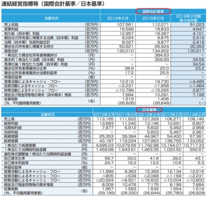 ベルシステム24ホールディングス (6183)IPO評判と売上実績