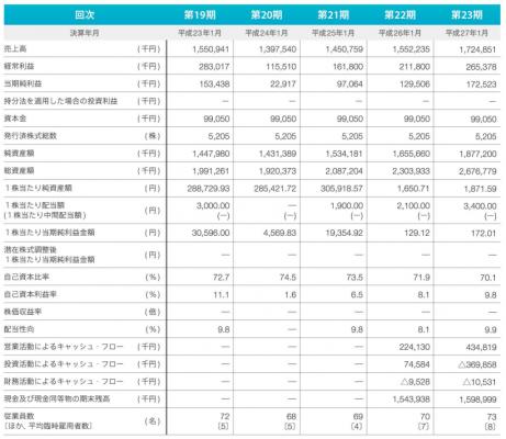 ネオジャパン(3921)IPO新規上場承認