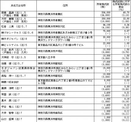 ネオジャパン(3921)ベンチャーキャピタル株主