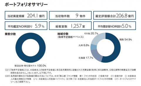 いちごホテルリート投資法人(3463)NOI利回り5.9%
