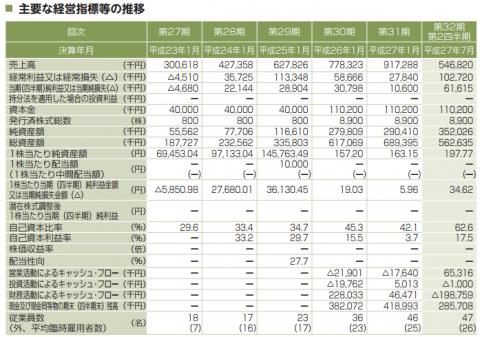 鎌倉新書(6184)IPO評判