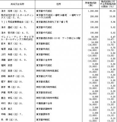 鎌倉新書(6184)ロックアップとVC