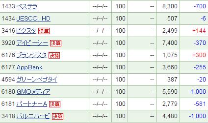SBI証券IPO株価