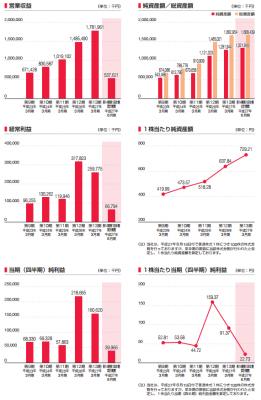 あんしん保証(7183)IPO売上と業績
