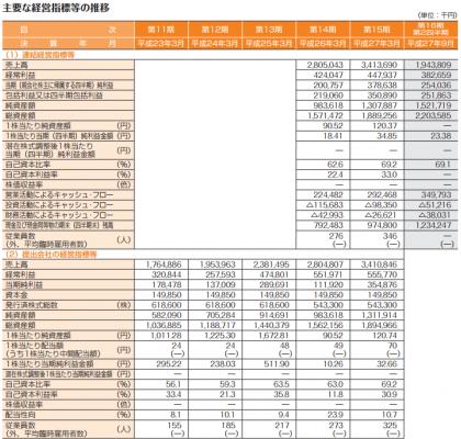 ラクス(3923)IPO評判や売上