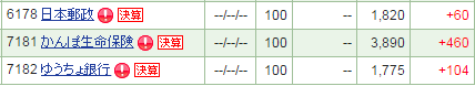 日本郵政株価