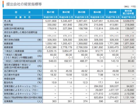 ランドコンピュータ(3924)IPO評判