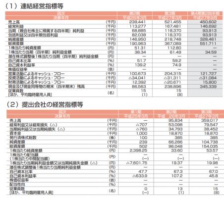 ダブルスタンダード(3925)IPO評判と分析