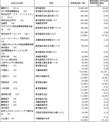 オープンドアIPO株主とロックアップ状況