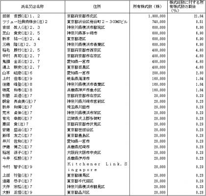 フリュー(6238)IPO株主ロックアップ状況