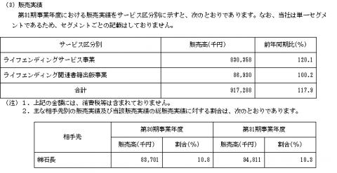 鎌倉新書(6184)IPOの販売実績と取引先