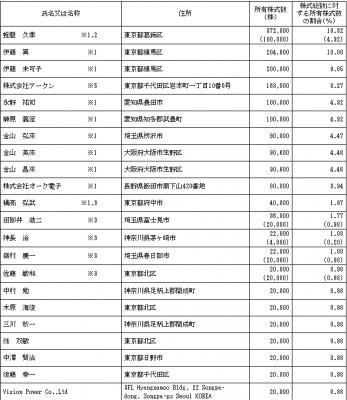アークン(3927)IPO株主状況