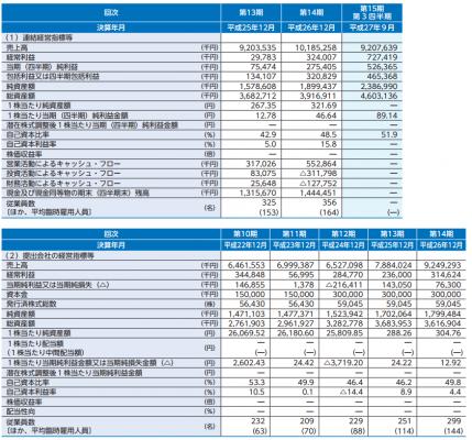 ビジョン(9416)IPOが新規上場承認