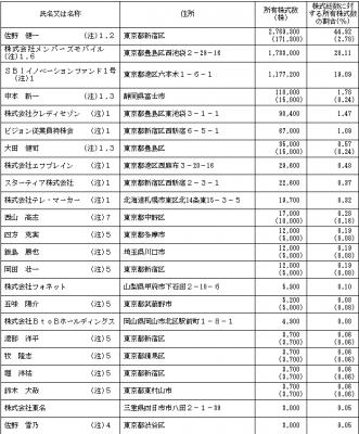 ビジョン(9416)IPOロックアップと株主