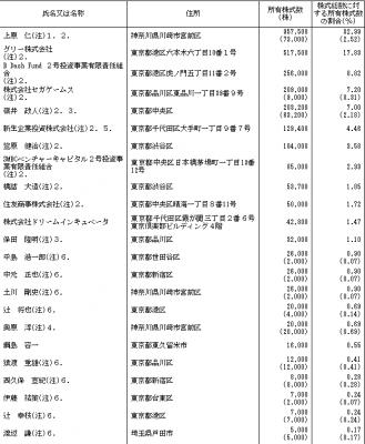 マイネット(3928)IPO株主とロックアップ