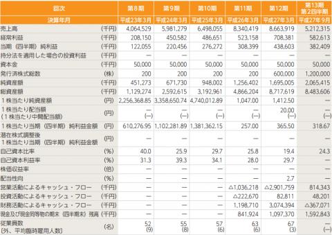 プロパティエージェント(3464)IPO評判と分析