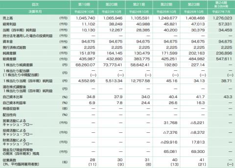 アートグリーン(3419)IPO評判と分析
