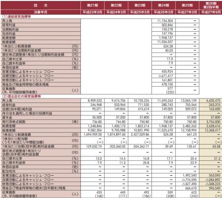 一蔵(6186)IPOが新規上場承認