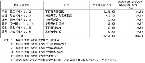 一蔵(6186)IPO株主とロックアップ