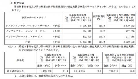 ランドコンピュータ(3924)IPO東証2部パフォーマンス