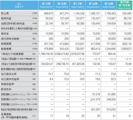 グラフィコ(4930)IPOが新規上場承認