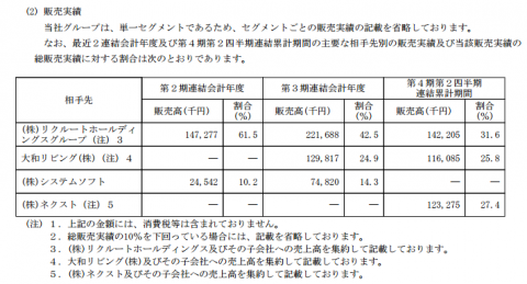 ダブルスタンダード(3925)IPO取引先