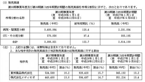 ミズホメディー(4595)IPO取引先と実績