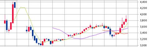 ロゼッタ (6182)IPO初値結果