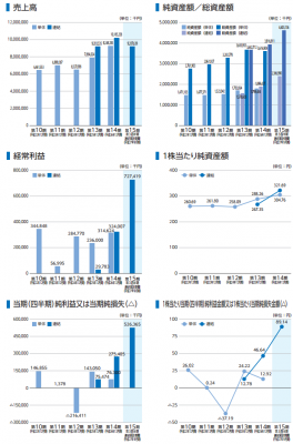 ビジョン(9416)IPO売上分析