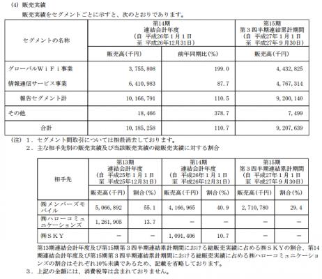 ビジョン(9416)IPO販売実績と取引先