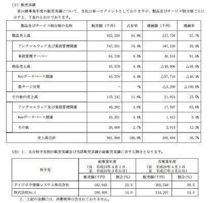 アークン(3927)IPO販売実績