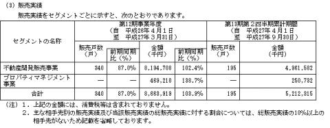 プロパティエージェント(3464)IPO販売実績