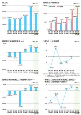 ソネット・メディア・ネットワークス(6185)IPO初値と業績予想