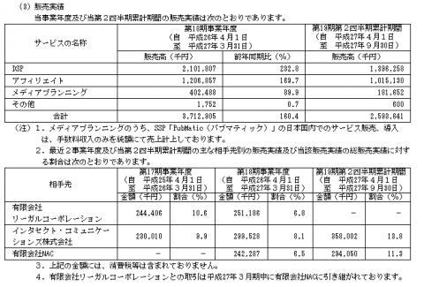 ソネット・メディア・ネットワークス(6185)IPO販売実績