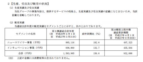 ソーシャルワイヤー(3929)IPO評判と分析