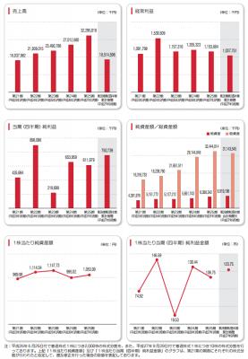 ケイアイスター不動産(3465)初値予想と売上分析