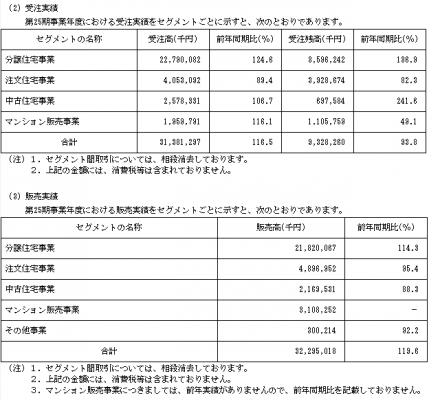 ケイアイスター不動産(3465)IPOの販売実績