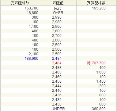 ラクス(3923)IPOが上場