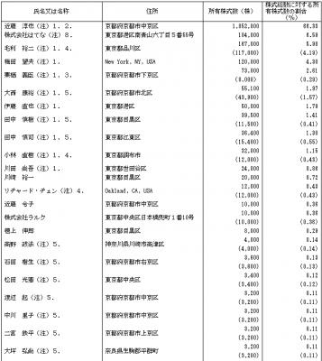 はてな(3930)IPOロックアップとベンチャーキャピタル(VC)