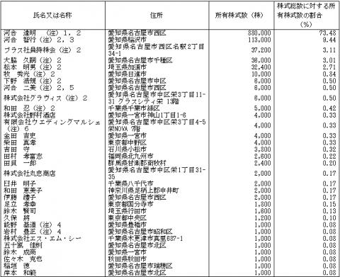 ブラス(2424)IPOベンチャーキャピタルと株主状況