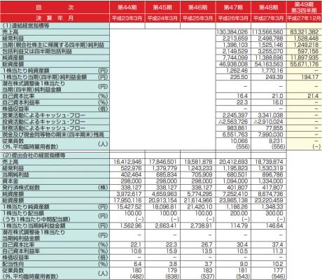 ユー・エム・シー・エレクトロニクス(6615)IPO評判