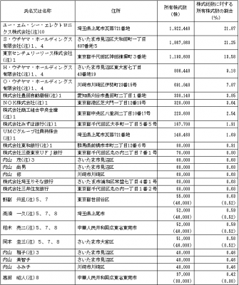 ユー・エム・シー・エレクトロニクス(6615)IPOロックアップ