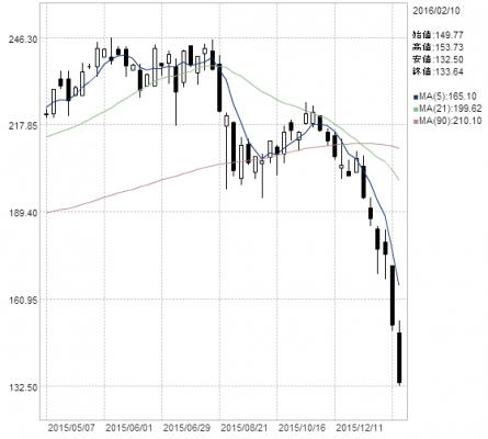 銀行業の下落スピード ゼロ金利後